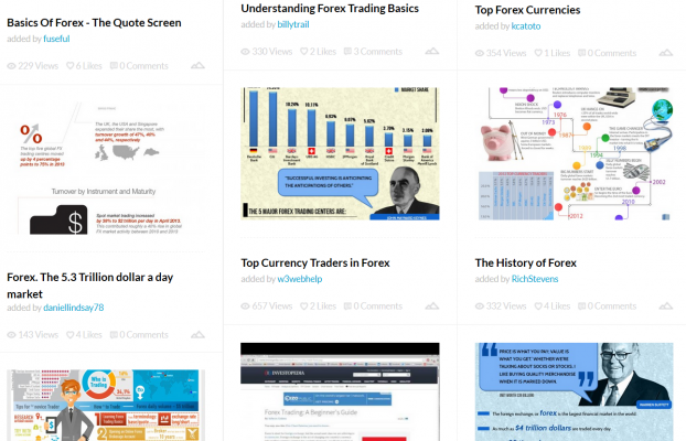How to Create Awesome Forex Infographics That Go Viral and Drive Traffic & Backlinks